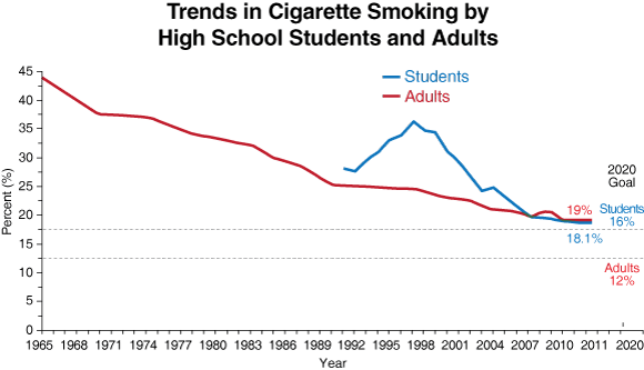 Trends in Cigarette Smoking by High School Students and Adults