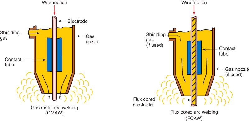 9.1 Gas Metal Arc and Flux Cored Arc Welding Principles - Halverson CTS